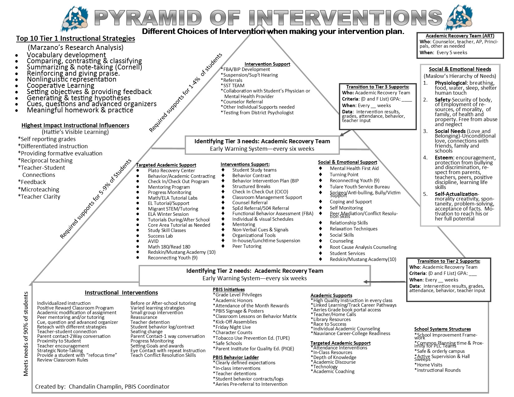 Pyramid of Interventions information
