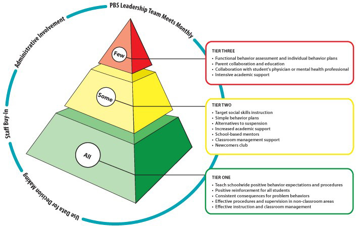 PBIS Model Three Tiered Framework
