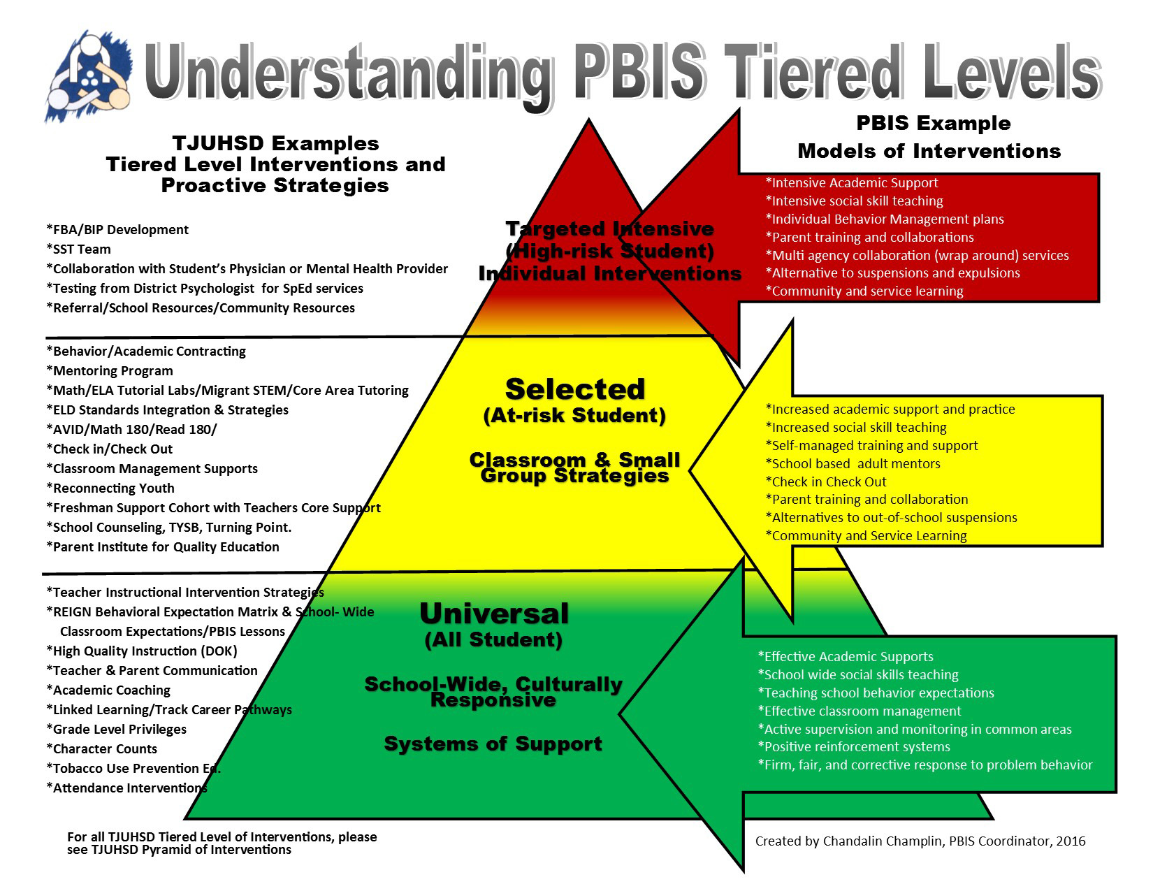 Understanding the PBIS Model Three Tiered Framework