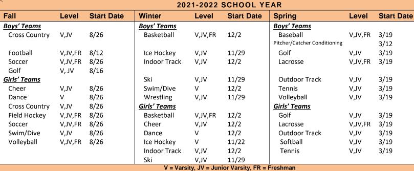 Athletics Start Dates