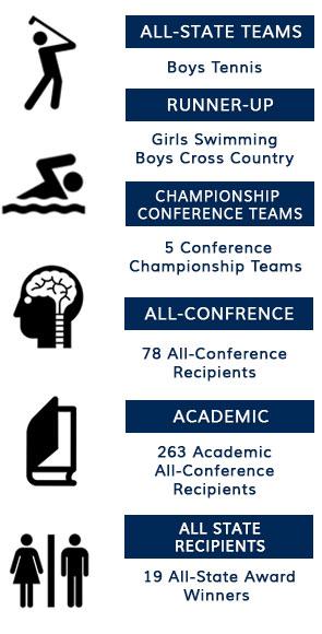 Athletic Accomplishments