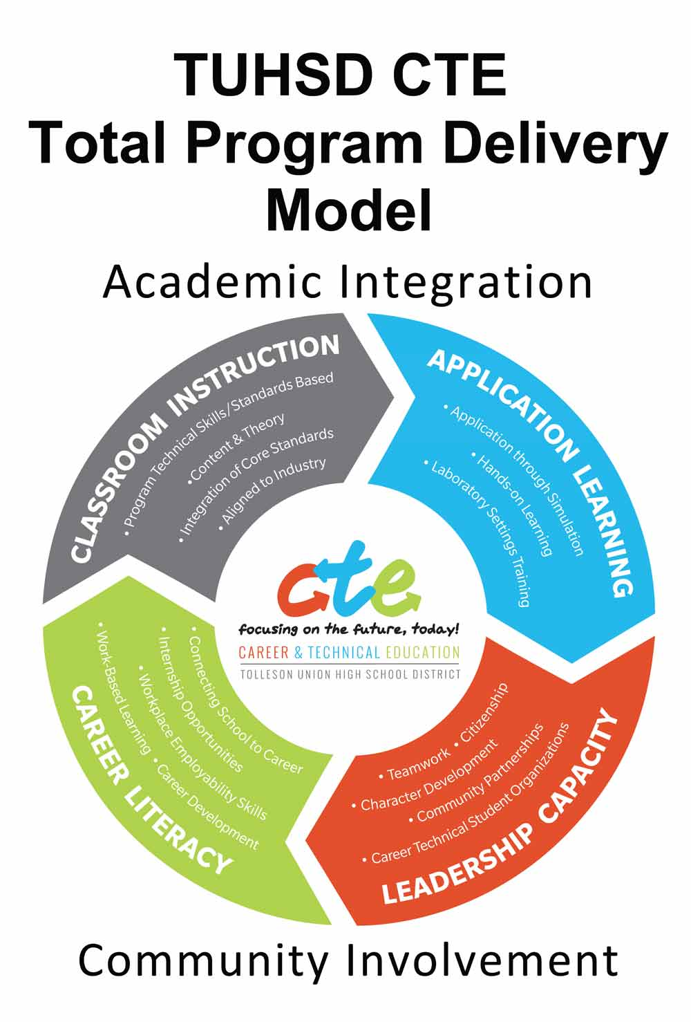 TUHSD CTE Total Program Delivery Model poster