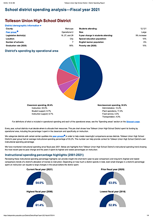 TUHSD Spending Report FY2019