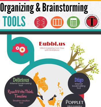 Organizing Brainstorming