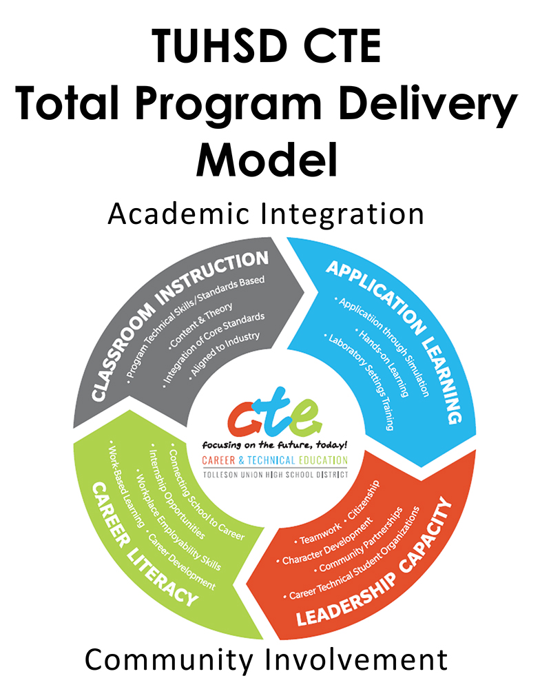 larger view of TUHSD CTE Total Program Delivery Model