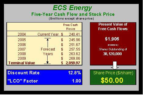 ECS Energy Chart