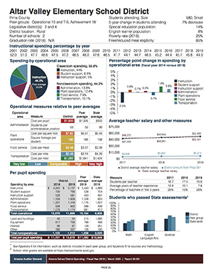 FY2019 Spending Report-Profile Page