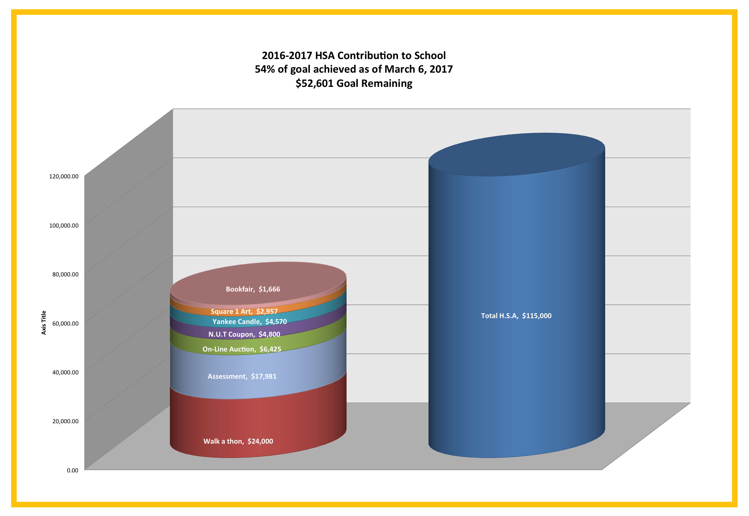 2016-2017 HSA Contributions to School Chart showing 54% of goal achieved as of March 6, 2017.