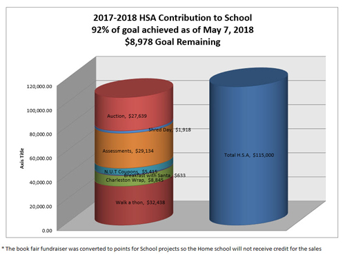 2017-2018 HSA Contribution to School 66% of goal achieved as of February 27, 2018 - $38,535 Goal Remaining - Assessments, $29,134 - NUT Coupons, $5,415 - Breakfast with Santa, $633 - Charleston Wrap, $8,845 - Walk a thon, $32,438 - Total H.S.A., $115,000 - The book fair fundraiser was converted to points for school projects so the home school will not receive credit for the sales
