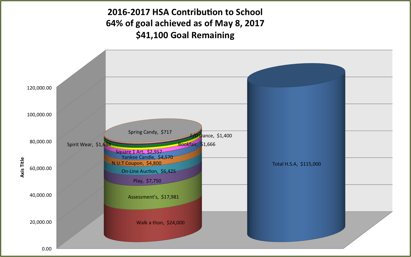 2016-2017 HSA Contributions to School Chart showing 64% of goal achieved as of May 8, 2017.