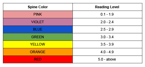Spine Color and Reading Level Pink 0.1-1.0, Violet 2.0-2.4, Blue 2.5-2.9, Green 3.0-3.4, Yellow 3.5-3.9, Orange 4.0-4.9, Red 5.0-above