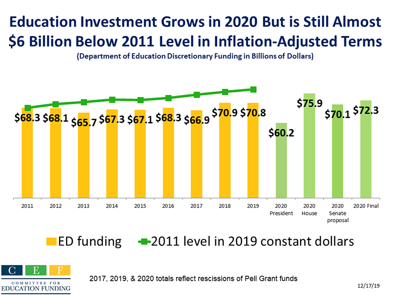 Education Investment Grows in 2020, but Is Still Almost $6 Billion Below 2011 Level in Inflation-Adjusted Terms