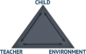 Child, Teacher, Environment pyramid