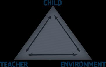 Child, Teacher, Environment pyramid