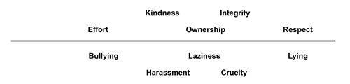 Above the line are Effort, Kindness, Ownership, Integrity, Respect.  Below the line are Bullying, Harrassment, Laziness, Cruelty, Lying