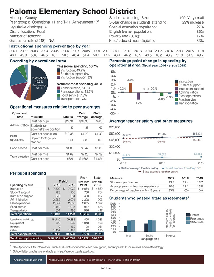 AZ School District Spending FY 2019 Profile page