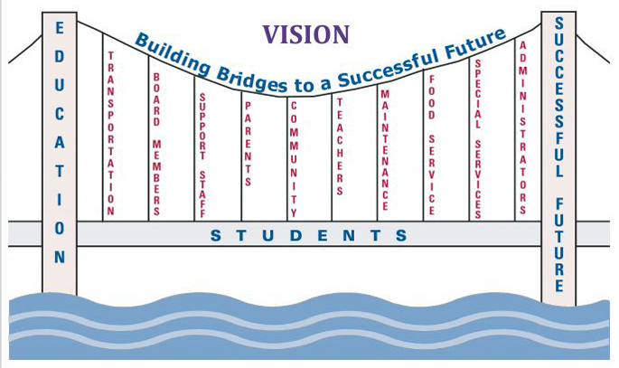 Our Vision - Building Bridges to a Successful Future. Left bridge tower: Education. Bridge suspension cables: Transportation, Board Members, Support Staff, Parents, Community, Teachers, Maintenance, Food Service, Special Services, Administrators. Right bridge tower: Successful Future. Deck of Bridge: Students.