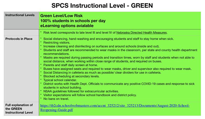 Current Instructional Level Green Flyer