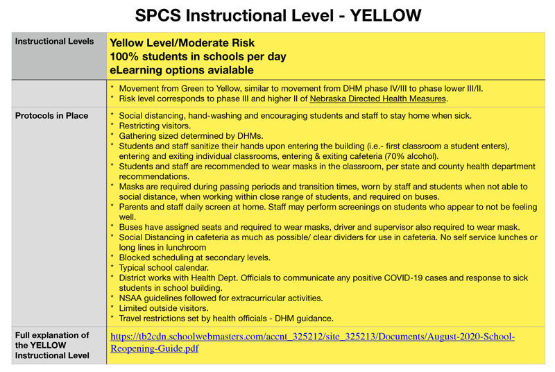 Current Instructional Level Yellow Flyer