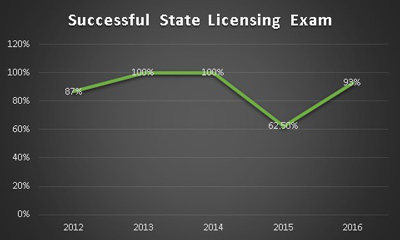 State Licensing Graph