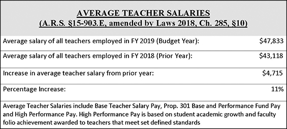 Average Teacher Salaries. ARS Section 15-903 E, amended by Laws 2018, Chapter 285, section 10. Average salary of all teachers employed in FY 2019 (budget year): $47,833. Average salary of all teachers employed in FY 2018 (Prior Year): $43,118. Increase in average teacher salary from prior year: $4,715. Percentage Increase: 11%. Average Teacher Salaries include Base Teacher Salary Pay, Prop. 301 Base and Performance Fund Pay and High Performance Pay. High Performance Pay is based on student academic growth and faculty folio achievement awarded to teachers that meet set defined standards.