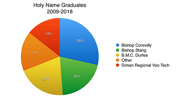 Holy Name Graduates 2009-2018 - Connolly 29%, Stang 20%, Durfee 20%, Diman 14%, Others 17%