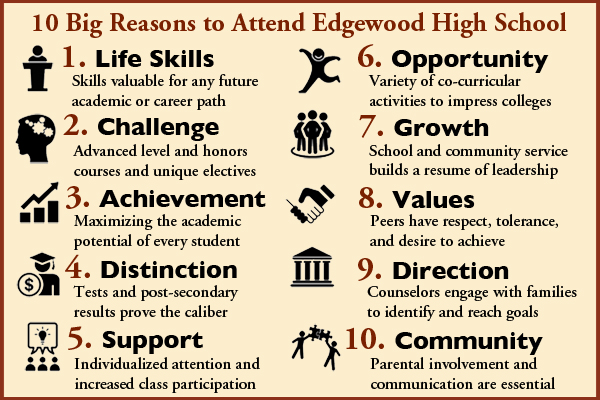 10 Reasons to Attend Edgewood HS: Life Skills, Challenge, Achievement, Distinction, Support, Opportunity, Growth, Values, Direction, and Community.