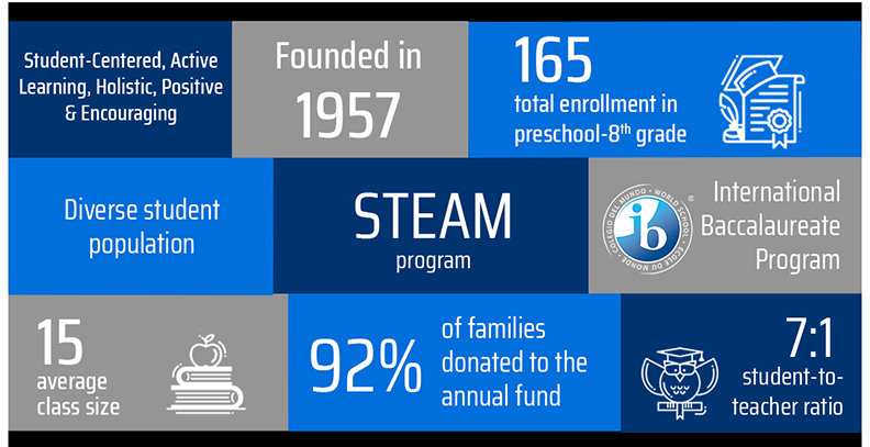 Valley Preparatory School Fast Facts
