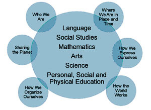 Language, Social Studies, Mathematics, Arts, Science, Personal, Social, and Physical Education. Who We Are, Sharing the Planet, How We Organize Ourselves, How the World Works, How We Express Ourselves, Where We Are in Place and TIme.