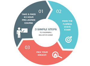 01-Take & pass 63 hour pre-license course - 02-Pass the Florida state exam - 03-Pick your broker