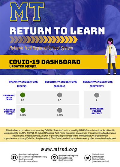 Covid Dashboard Flyer for June 24