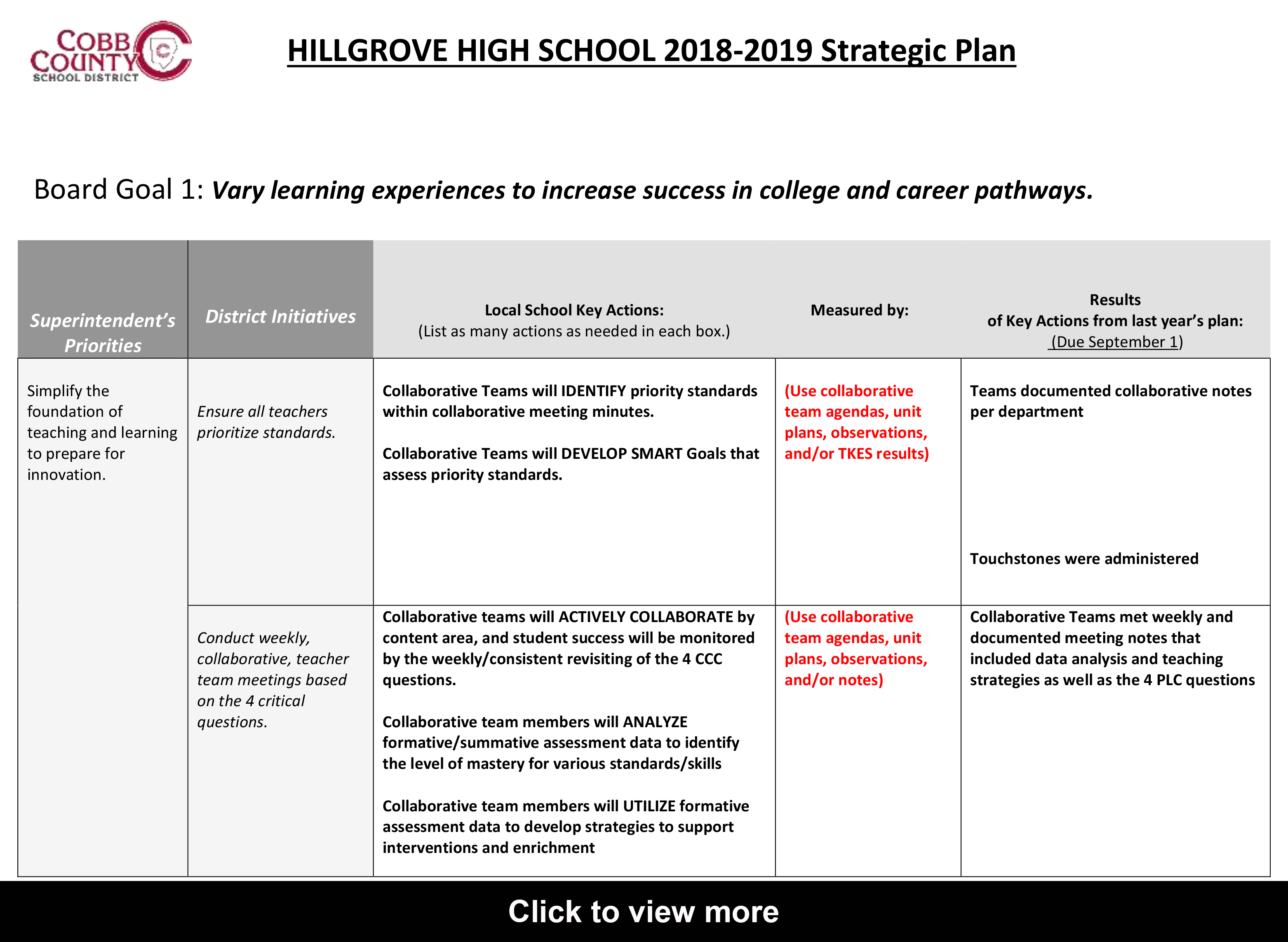 Hillgrove High School Strategic Plan Click to view more