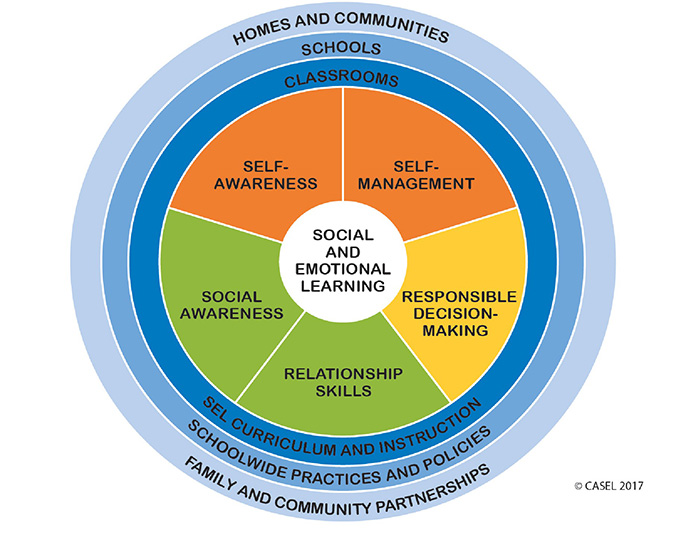 Social Emotional Learning Graph showing the five keys to success, self-awareness, self-management, social awareness, relationship skills and responsible decision-making. The skills are surrounded by how and where they are  taught - SEL curriculum and instruction in the classroom, school wide practices and policies at school, and family and community partnerships at homes and communities.