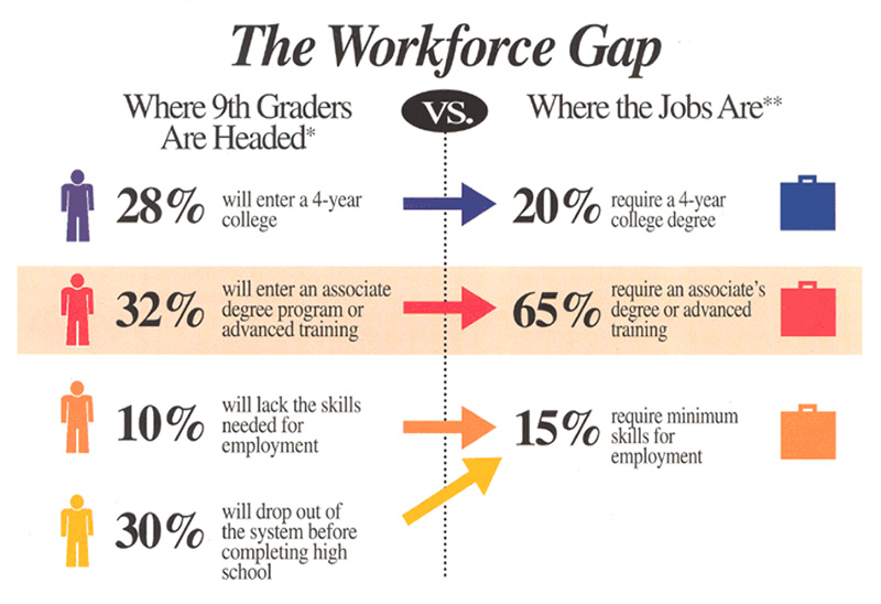 The Workforce Gap Where 9th graders are Headed vs Where the Jobs Are