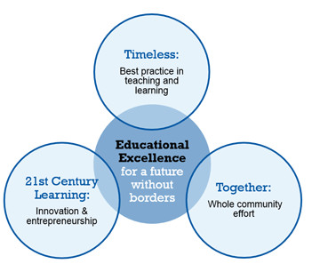 Education Excellence Infographic