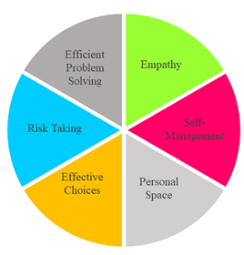 Empathy, Self-Management, Personal Space, Effective Choices, Risk-Taking, Efficient Problem Solving