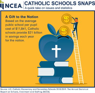 NCEA Catholic Schools Snaps. A quick take on issues and statistics. A Gift to the Nation. Based on the average public school per pupil cost of $11,841, Catholic schools provide $21 billion in savings each year for the nation. Source: U.S. Catholic Elementary and Secondary Schools 2018-2019: The Annual Statistical Reports on Schools, Enrollment and Staffing (NCEA)