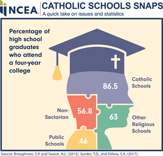 NCEA Catholic Schools Snaps. A quick take on issues and statistics. Percentage of high school graduates who attend a four-year college. Catholic Schools 86.5 percent, Non-Sectarian 56.8 percent, Public Schools 46 percent, and Other Religious Schools 63 percent. Source: Broughman, S.P. and Swaim, N.L. (2013). Synder, T.D., and Dillow, S.A. (2017)