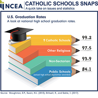 NCEA Catholic Schools Snaps. A quick take on issues and statistics. U.S. Graduation Rates. A look at national high school graduation rates. Catholic Schools 99.2, Other Religious 97.5, Non-Sectarian 93.9, Public Schools (actual high school diplomas awarded) 84.1. Source: Broughman, S.P. and Swaim, N.L. (2013). Sable, J. (2017)