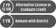 2 year. 12 hour. alternative license or graduate credit. 1 year remain with district.