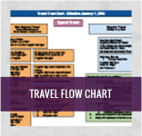 Travel Flow Chart