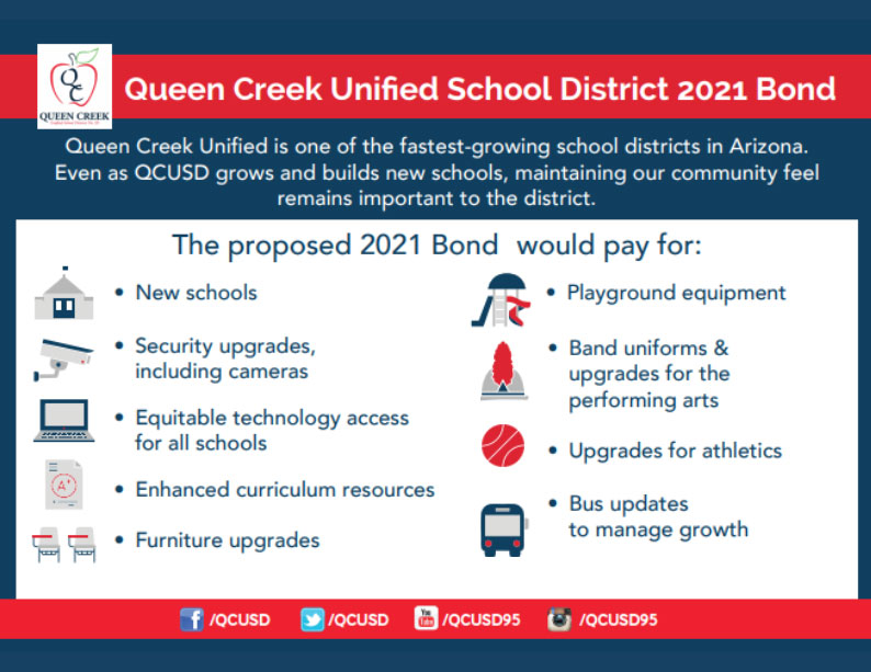 Queen Creek Unified School District 2021 Bond. Queen Creek Unified is one of the fastest-growing school districts in Arizona. Even as QCUSD grows and builds new schools, maintaining our community feel remains important to the district. The proposed 2021 Bond would pay for: New schools. Security upgrades, including cameras. Equitable technology access for all schools. Furniture upgrades. Playground equipment. Band uniforms and upgrades for the performing arts. Upgrades for athletics. Bus updates to manage growth.