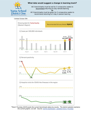 Arizona Department of Health Services Benchmark Dashboard