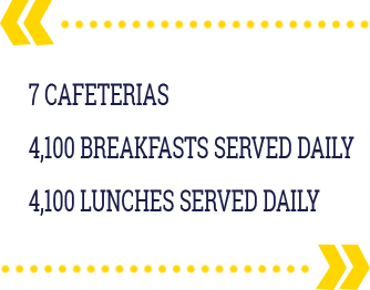 7 cafeterias. 4,100 breakfasts served daily. 4,100 lunches served daily.