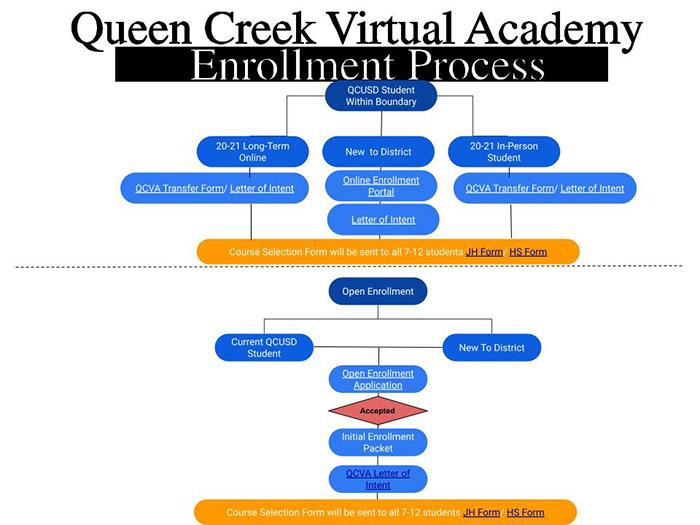 QCVA Enrollment Process
