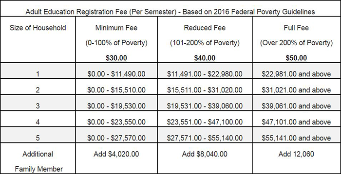 Adult education registration fee per semester based on 2016 Federal Poverty Guidelines.