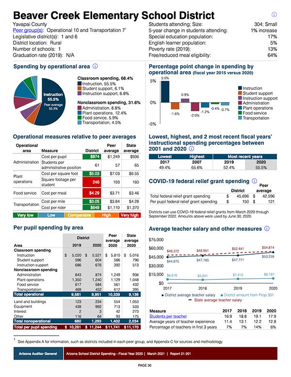 Beaver Creek Schools Spending Report FY2020